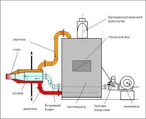 Технология изготовления пиролизного котла