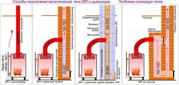 Метод проектирования дымохода в баню