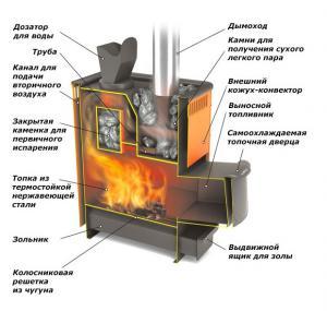 Банная печь из металла своими руками чертежи