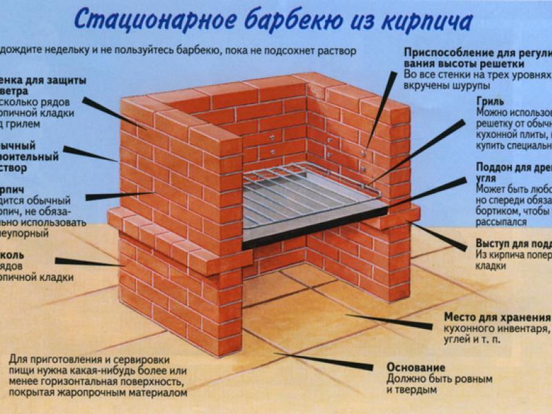 Барбекю строительство своими руками