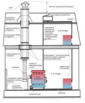 Конструкция системы водяного отопления от дровяной печи в доме.