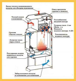 Печь с водяным отоплением имеет особенную конструкцию.