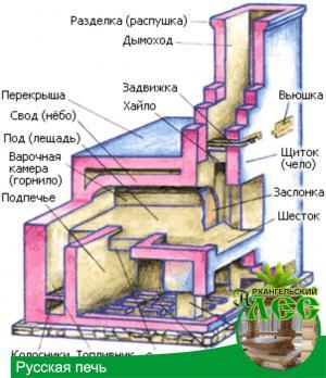 Что необходимо знать для постройки русской печи