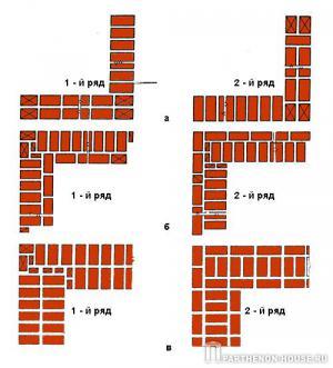 Первые ряды кирпичной кладки