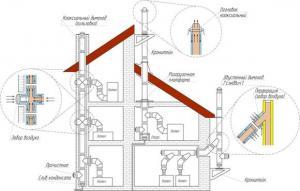 Описание коаксиальной системы размещения дымохода